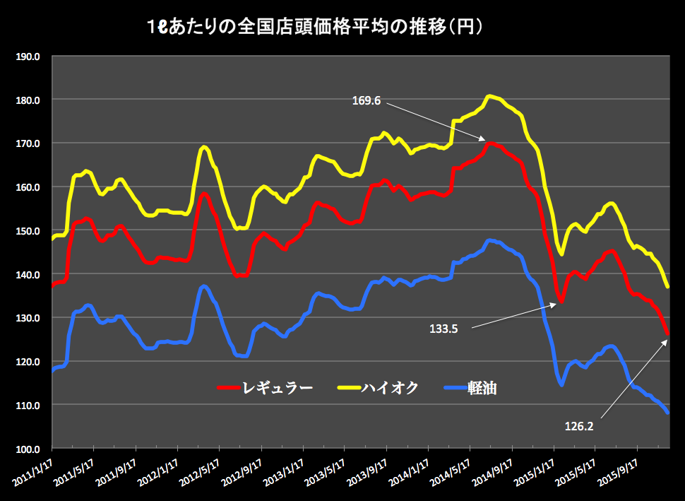 ガソリン価格グラフ 2015-12-16 17.56.03