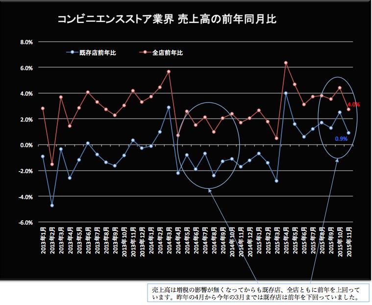 コンビニ売上高前年同月比2015-12-21 19.22.28