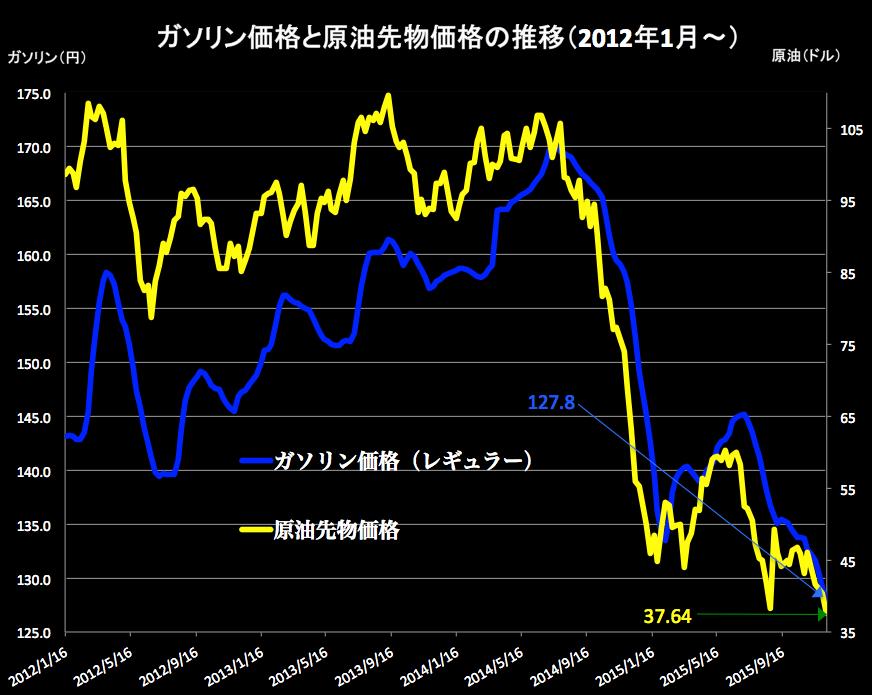 ガソリンと原油 2015-12-09 18.08.30
