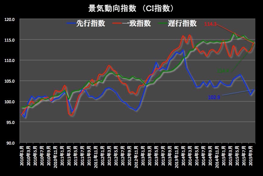 景気動向指数グラフ 2015-12-07 17.43.36