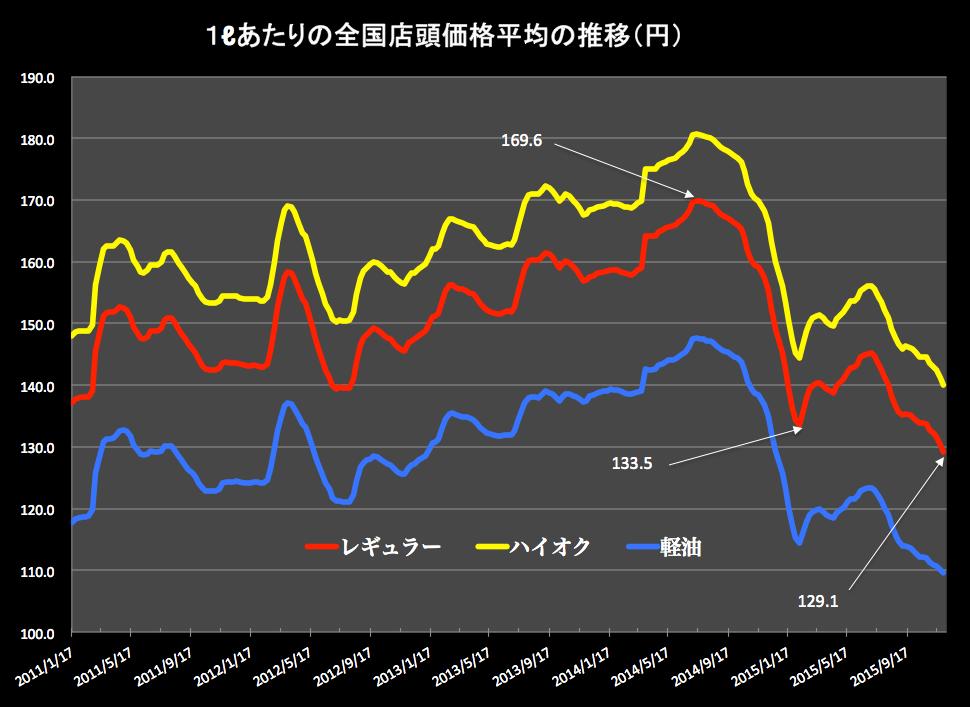 ガソリン価格グラフ 2015-12-02 16.50.19