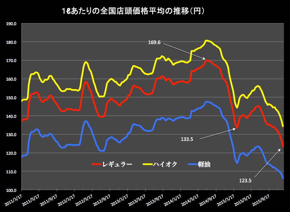 ガソリン価格グラフ 2015-12-24 15.45.45