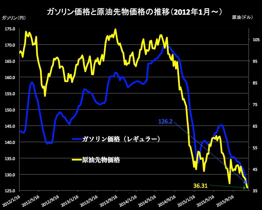 ガソリンと原油 2015-12-16 17.56.13