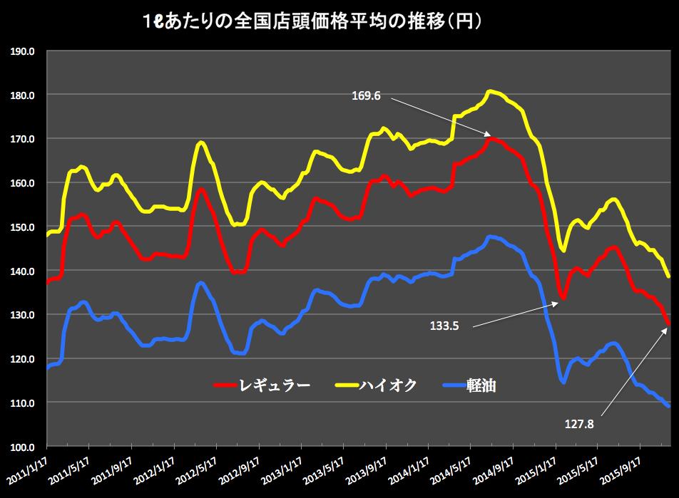 ガソリン価格グラフ 2015-12-09 18.08.52