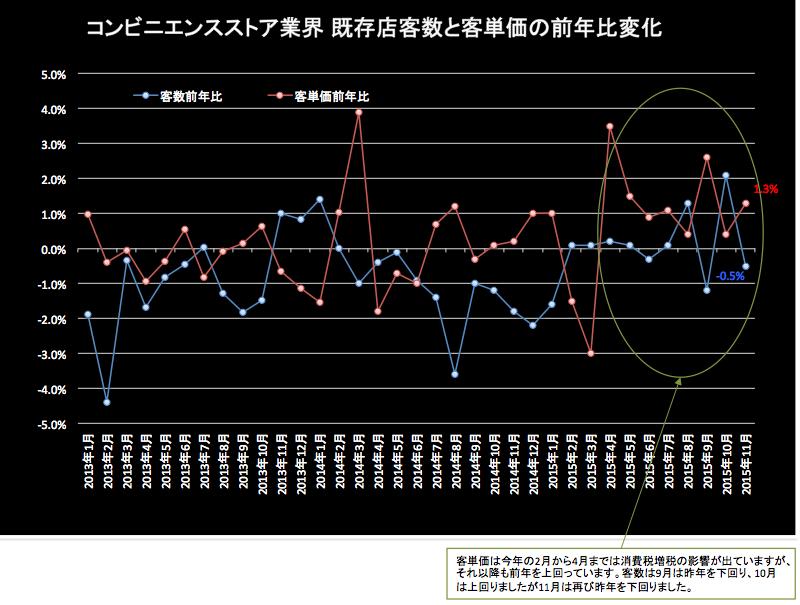 コンビニ客数と客単価前年同月比 2015-12-21 19.23.52
