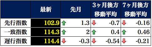 景気動向指数表 2015-12-07 17.43.50