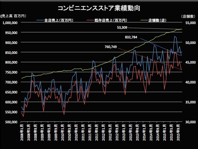 コンビニ業績動向 2015-12-21 19.22.46