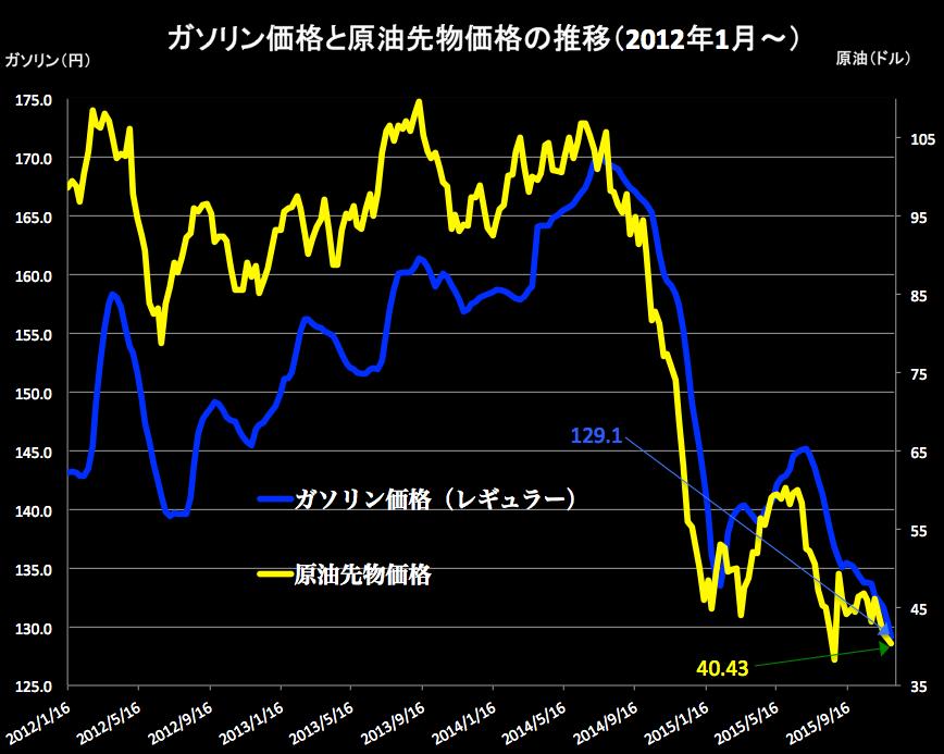 原油価格  2015-12-02 16.50.34