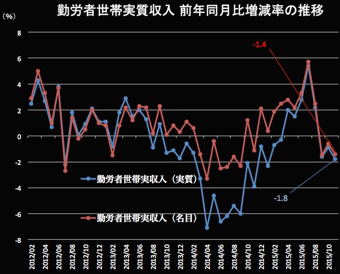 勤労者世帯の実質収入2015-12-25 19.59.01