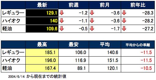 ガソリン価格表 2015-12-02 16.37.42