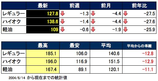 ガソリン価格表 2015-12-09 18.09.03