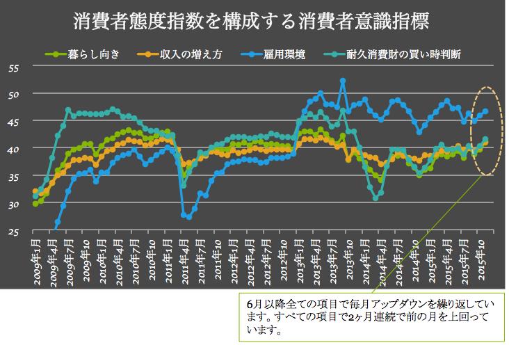 消費者意識指標 2015-12-04 17.00.04