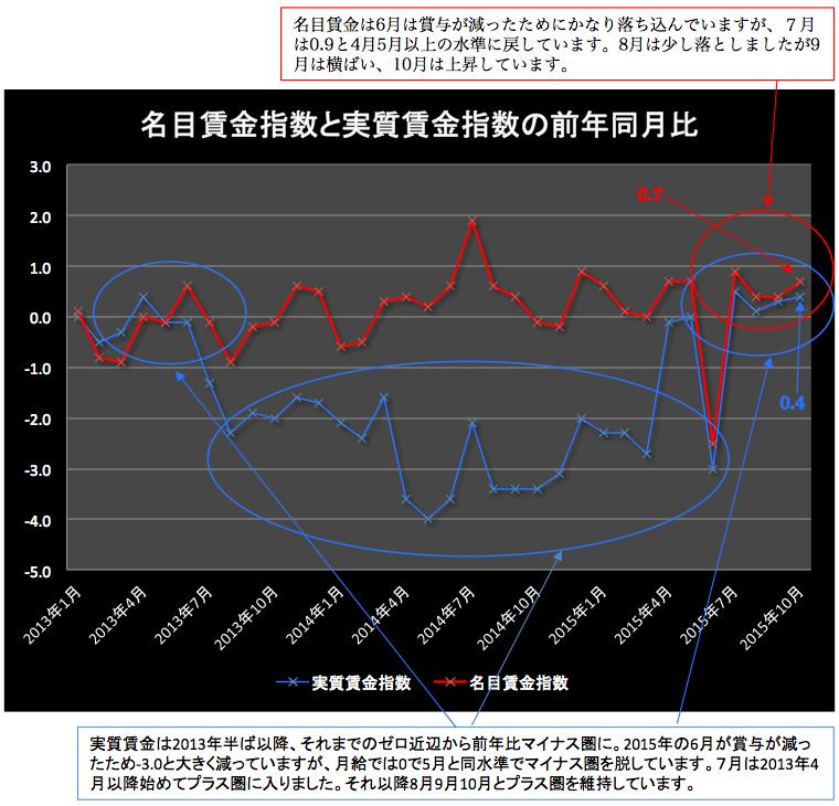 賃金指数 2015-12-04 16.11.54