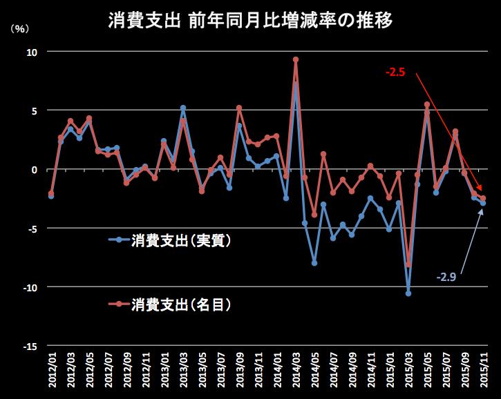 消費支出 2015-12-25 19.56.14