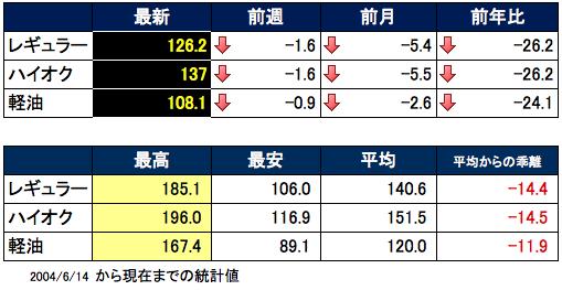 ガソリン価格表 2015-12-16 17.57.13