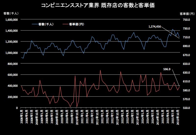 コンビニ客単価 2015-12-21 19.23.23