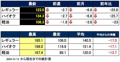 ガソリン価格表 2015-12-24 15.56.03
