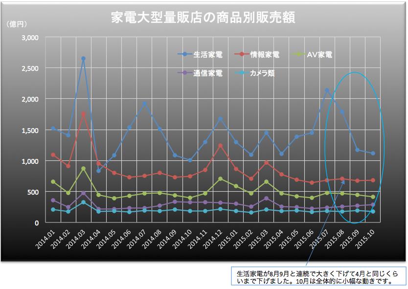 家電販売額2015-12-02 13.14.39