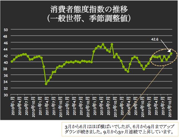 消費者態度指数 2015-12-04 16.59.43