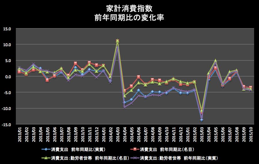 家計消費前年同期比 2015-12-14 10.56.06