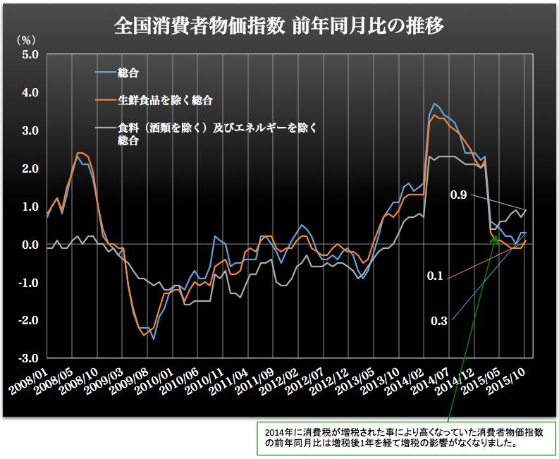 消費者物価指数 2015-12-25 20.48.58