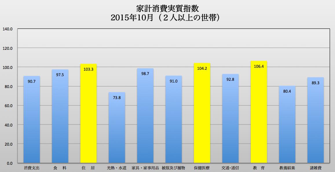 個別指数 2015-12-14 10.58.25