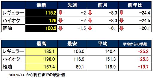 ガソリン価格表 2016-01-27 17.10.48