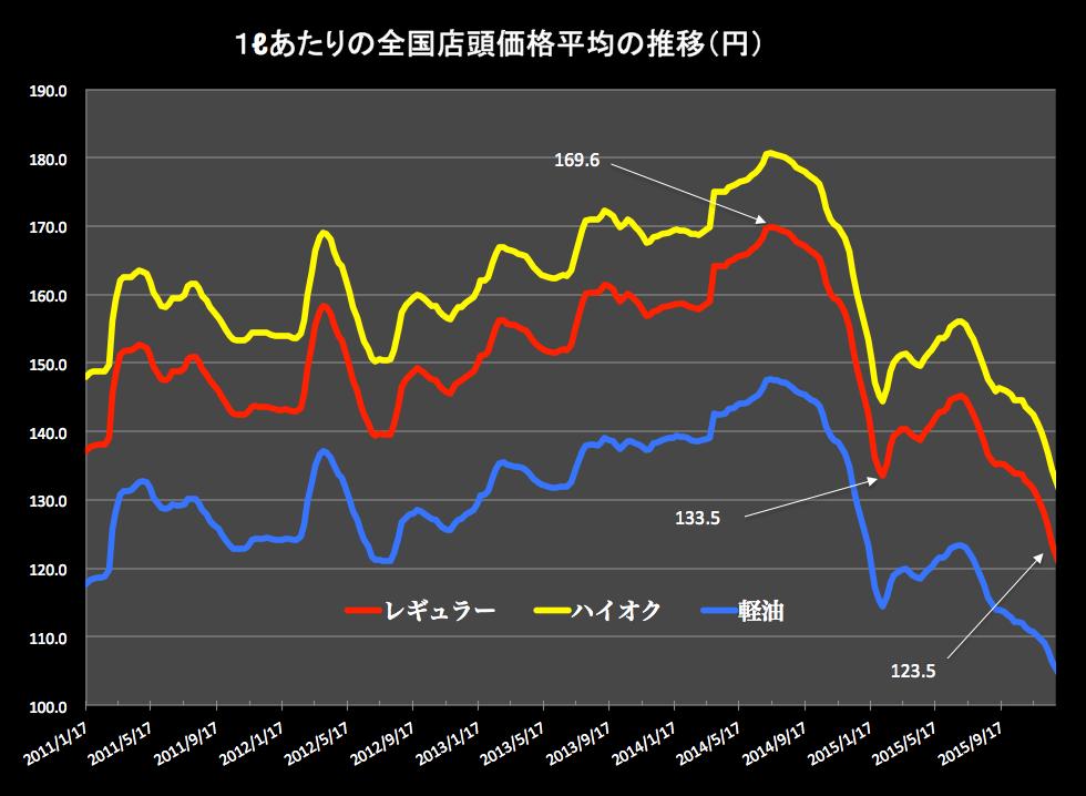 ガソリン価格グラフ 2016-01-06 17.12.03