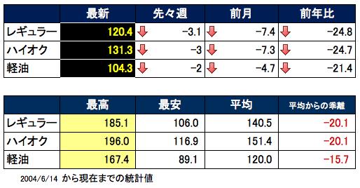 ガソリン価格表 2016-01-06 17.05.57