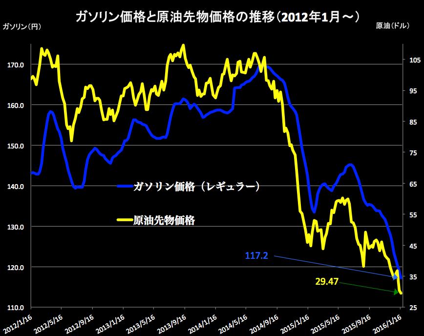 原油価格 2016-01-20 15.09.50