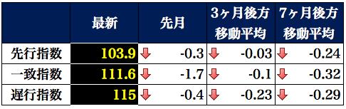 景気動向指数表 2016-01-08 15.34.36