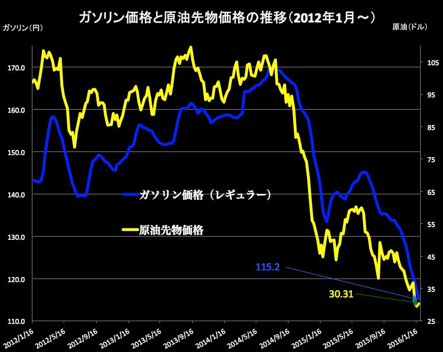 原油価格2016-01-27 17.06.55