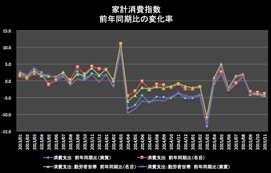家計消費前年同月比 2016-01-15 20.50.05