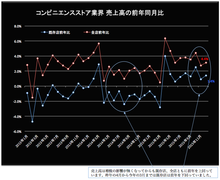 コンビニ売上高前年同月比 2016-01-21 18.31.37