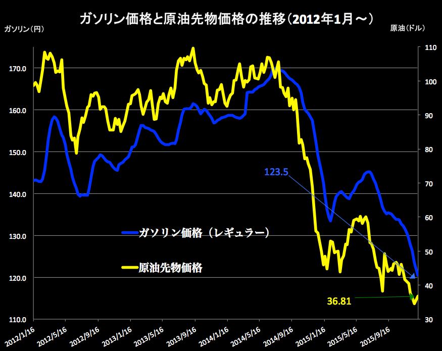 原油価格 2016-01-06 17.12.16