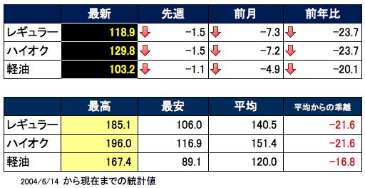 ガソリン価格表 2016-01-14 19.03.43