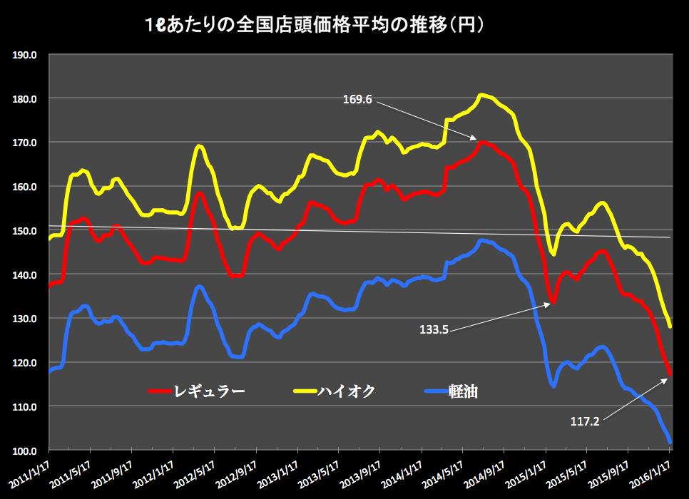 ガソリン価格グラフ 2016-01-20 15.09.38