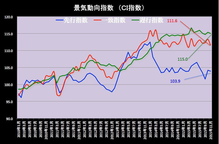 景気動向指数グラフ 2016-01-08 15.14.33