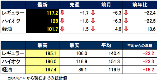 ガソリン価格表  2016-01-20 16.15.08