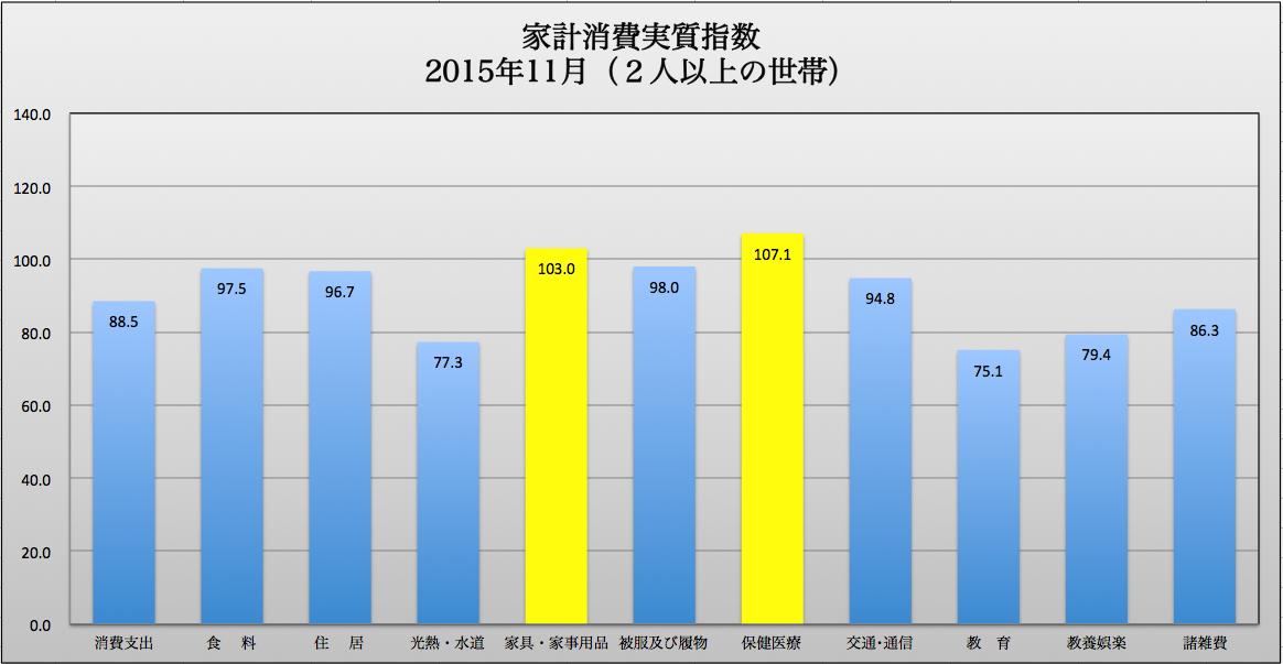 個別指数 2016-01-15 20.50.54