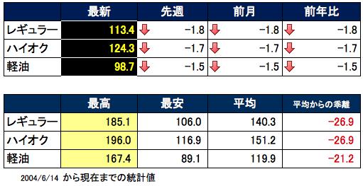 ガソリン価格表 2016-02-03 14.59.22