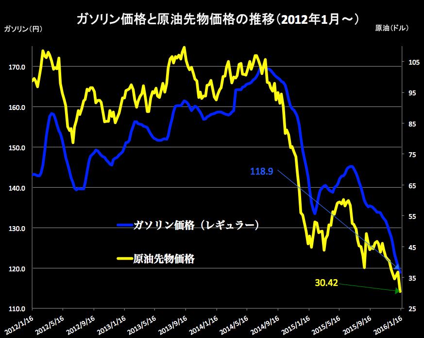原油価格 2016-01-14 19.35.15