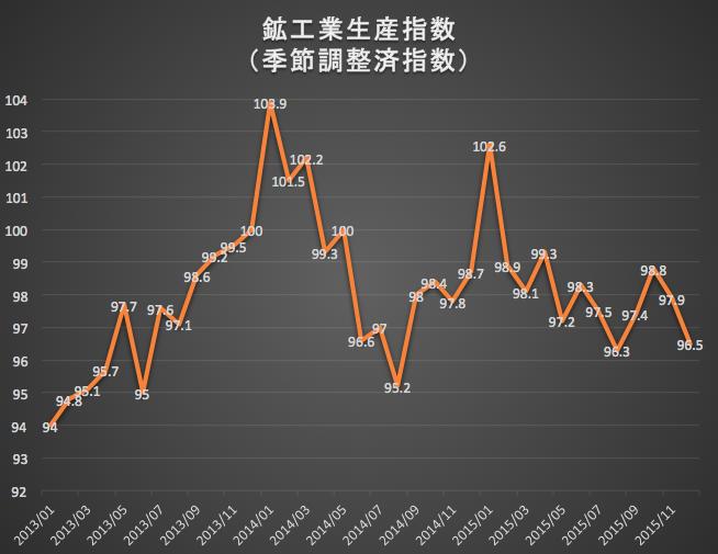 鉱工業生産指数 2016-02-03 18.56.02