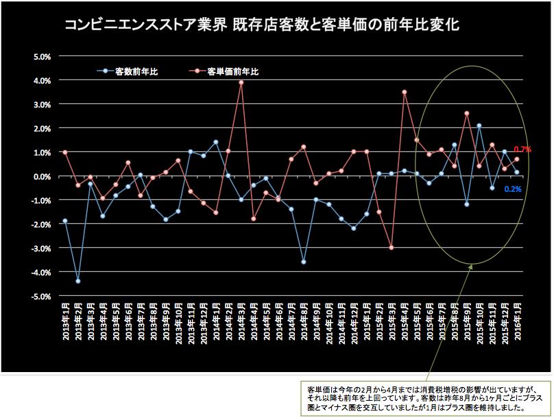 コンビニ客数前年比 2016-02-22 22.50.45