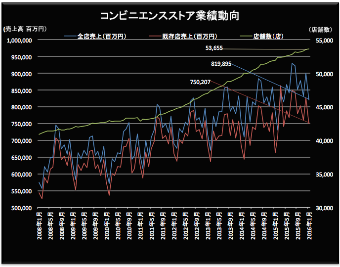 コンビニ動向 2016-02-22 20.04.51