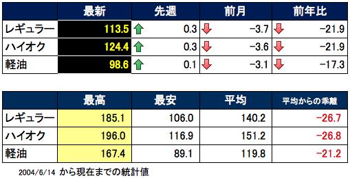 ガソリン価格表 2016-02-17 14.44.20