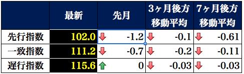 景気動向指数表