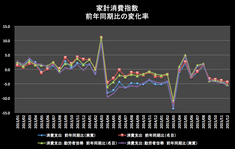 家計消費指数前年同月比 2016-02-17 11.51.47