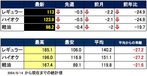ガソリン価格表 2016-02-24 16.03.25