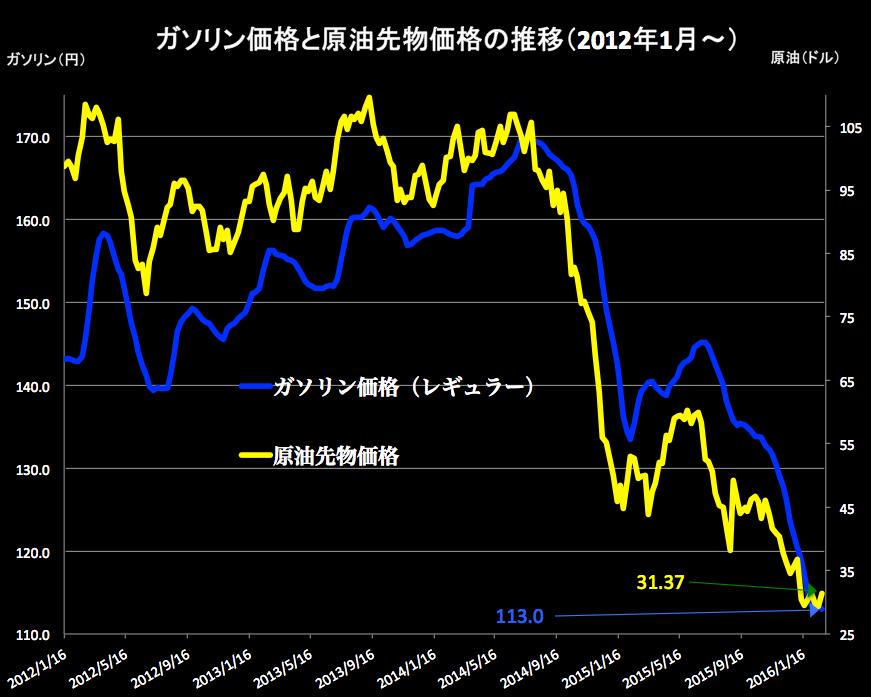 ガソリンと原油 2016-02-24 16.04.40